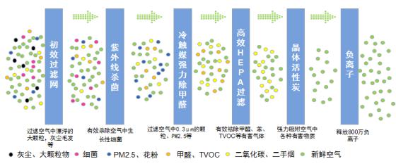 空气过滤系统图